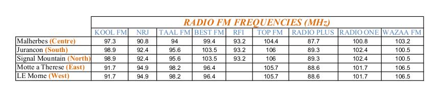 RadioFrequencies2021